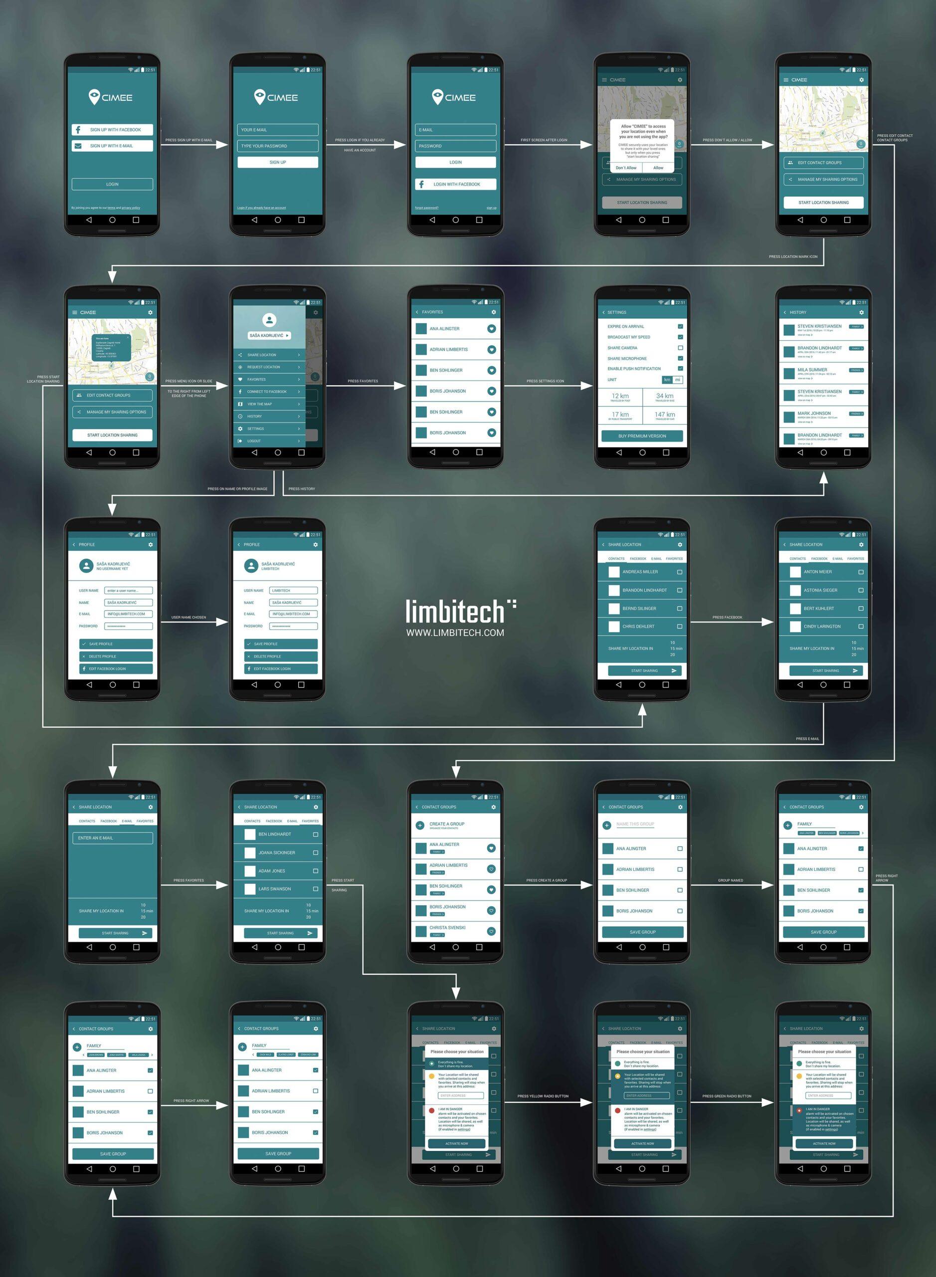 Information-Architecture-Limbitech